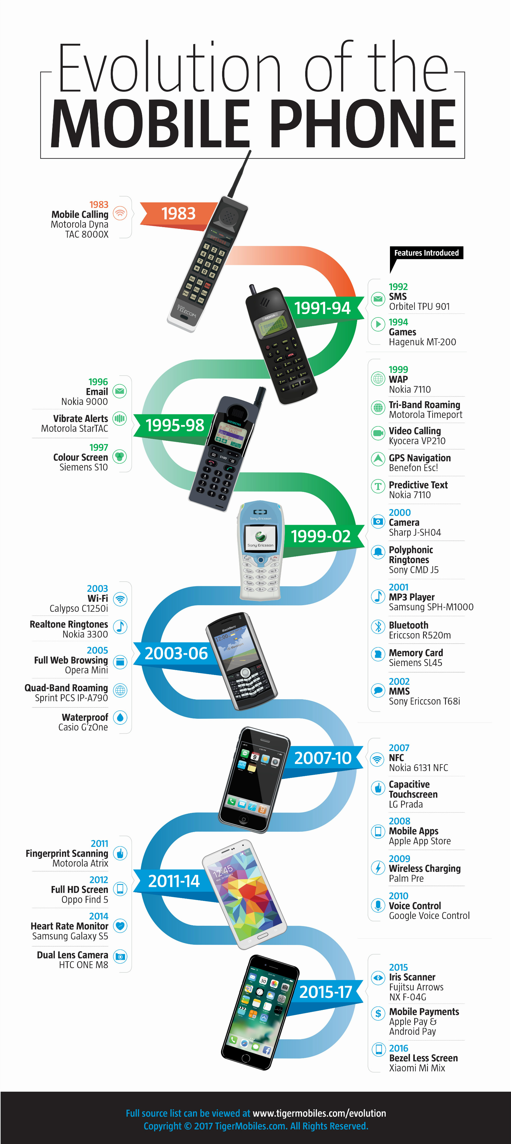 Timeline of new smartphone features