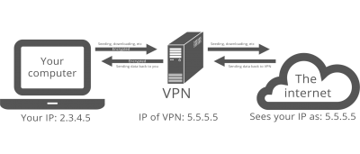 Do You Need a VPN?